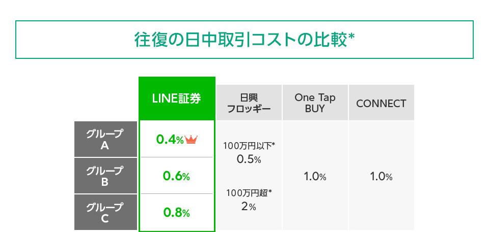 """一株から取引き出来る""""LINE証券"""":比較"""