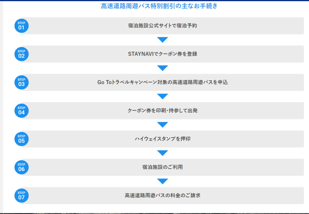 NEXCO中日本割引クーポン までの手続き