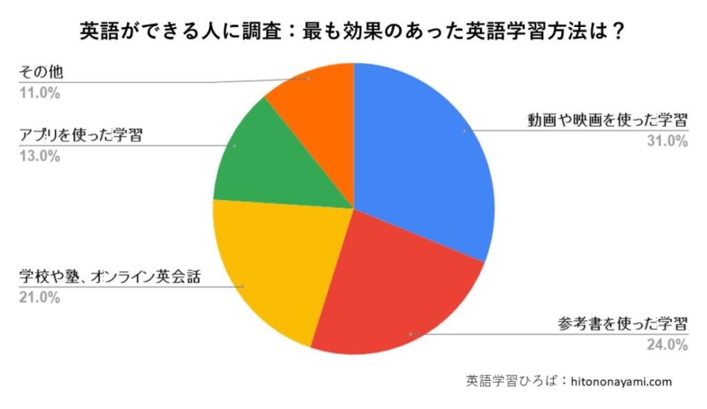 オンライン英会話学習で効果は上がるのか?:統計